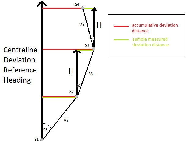 Centreline-deviation-calculation