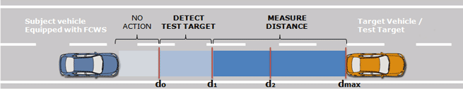 FCW Detection-Zone-Test
