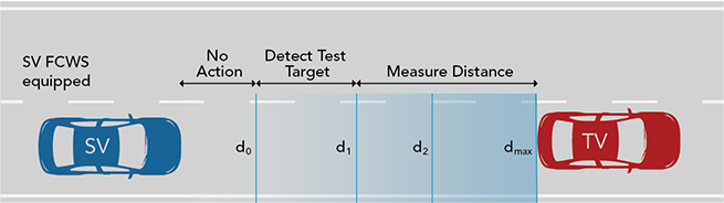 FCWS 1 DetectionZoneTests